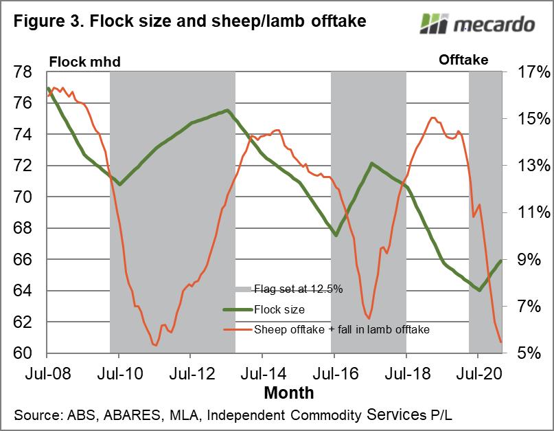 Flock size & sheep/lamb offtake
