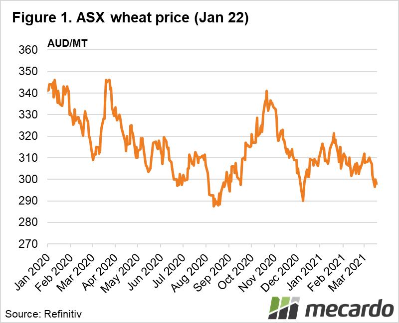 ASX wheat Jan 22