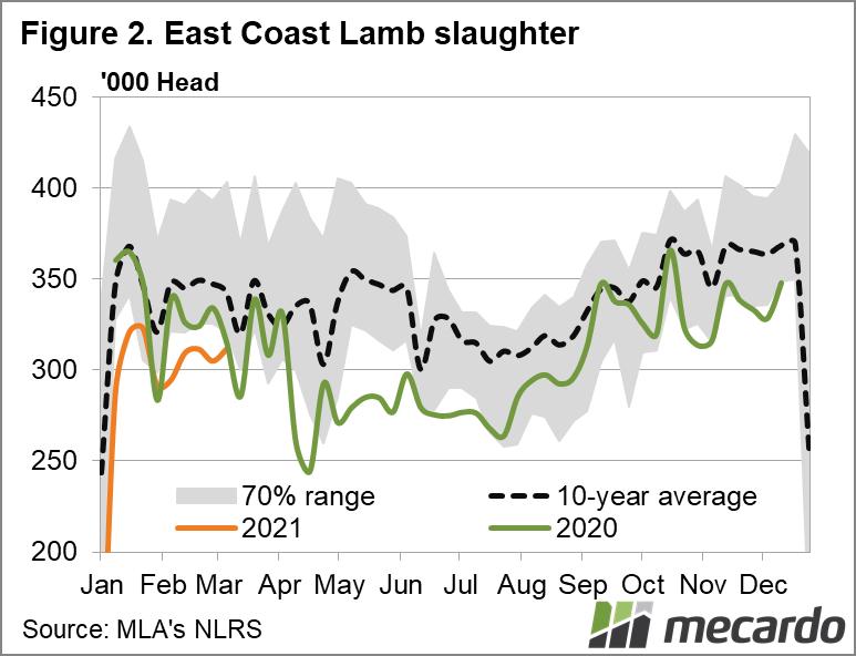 East coast lamb slaughter
