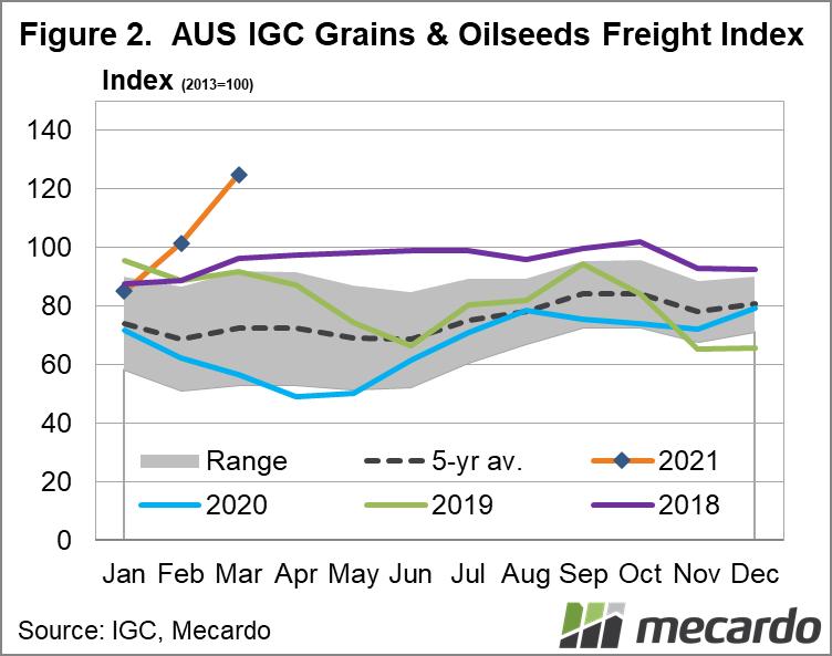 AUS IGC Grains & Oilseeds Freight Index