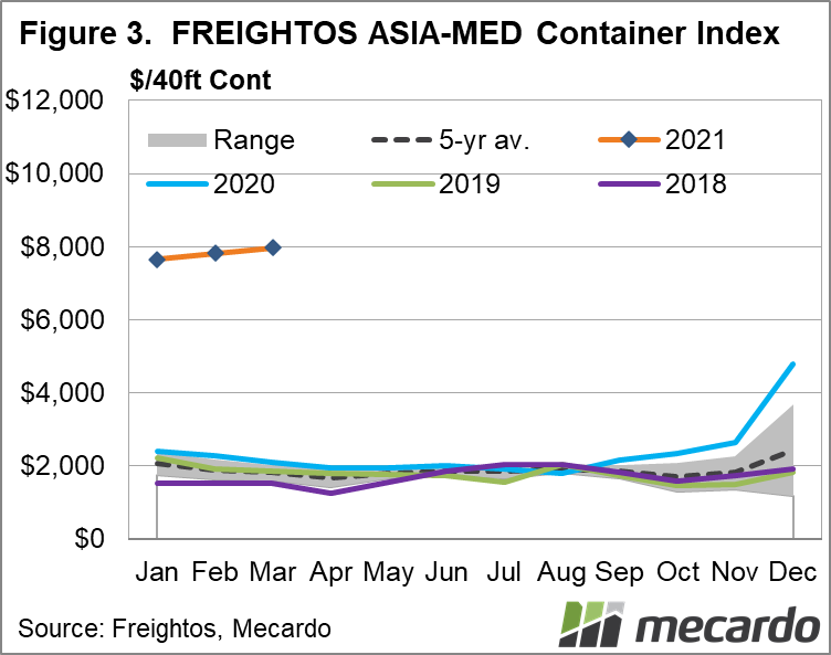FREIGHTOS ASIA-MED Container Index