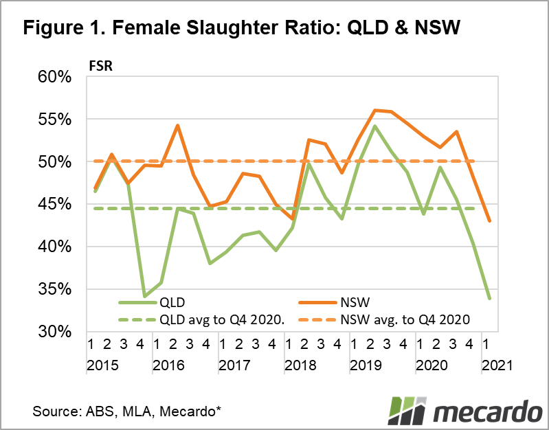 Female Slaughter Ratio, QLD & NSW