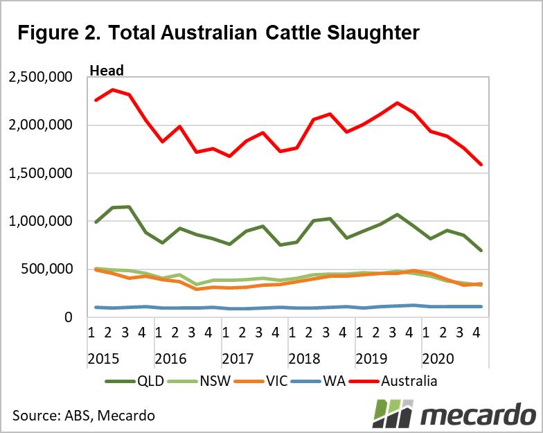Total Australian Cattle Slaughter