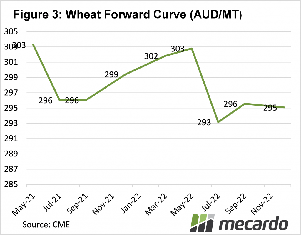 Wheat forward curve (AUD/MT)