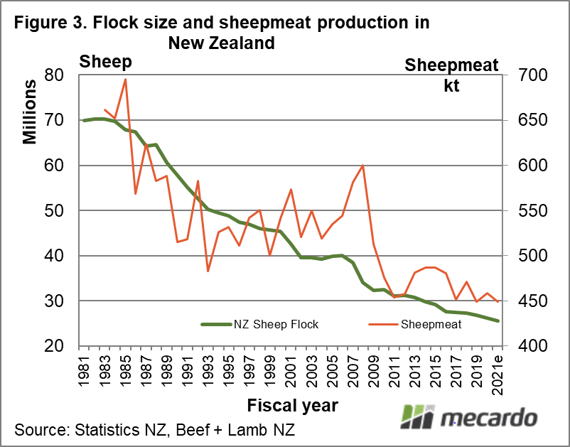 Flock size and sheepmeat production in New Zealand