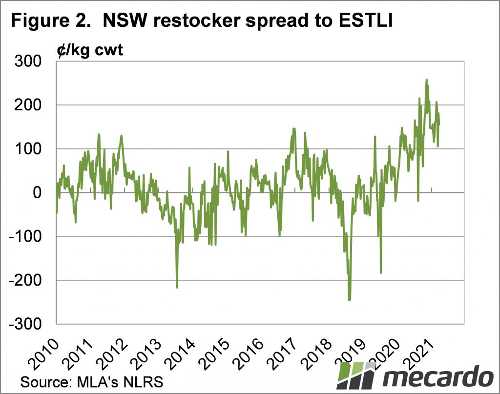 NSW restocker spread to ESTLI