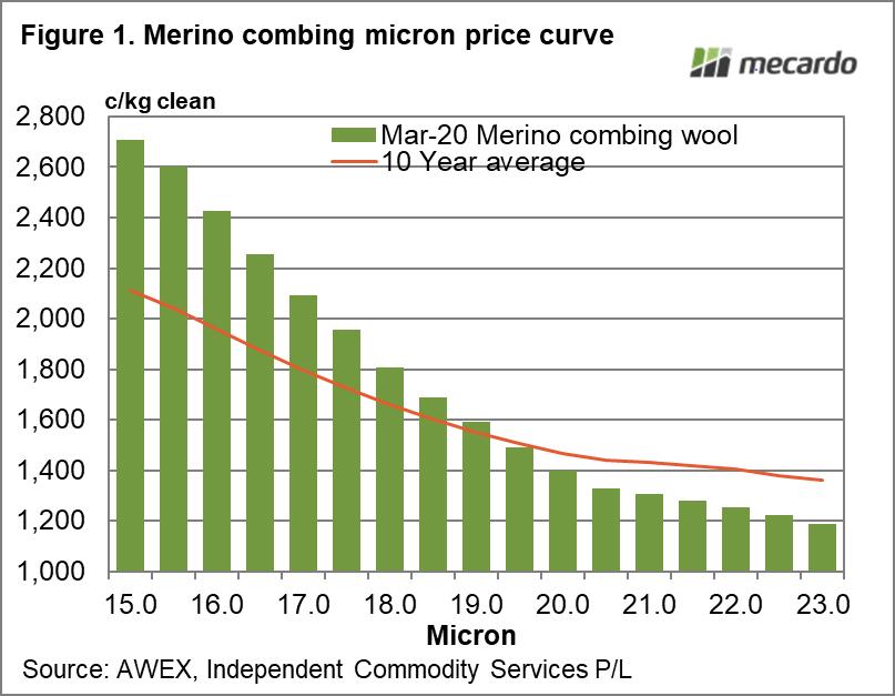 Merino combing micron price curve