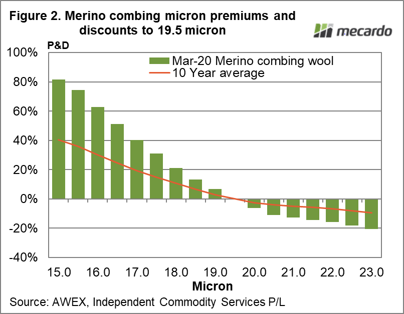 Merino combing micron premiums and discounts to 19.5 micron