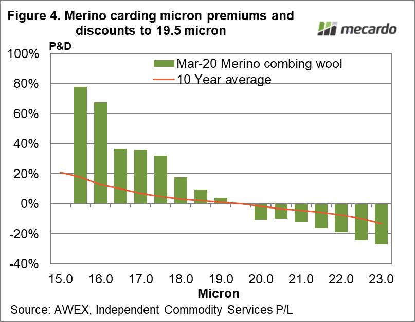 Merino carding micron premiums and discounts to 19.5 micron