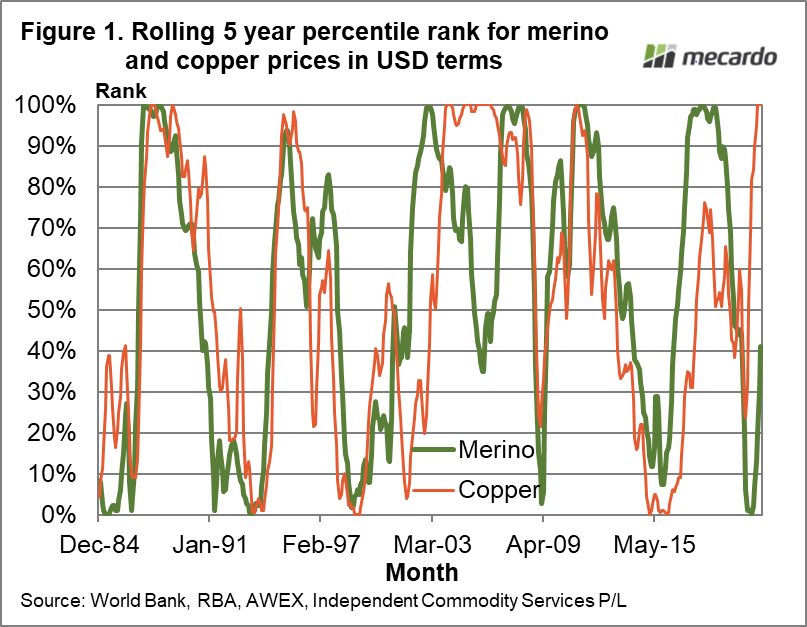 Rolling 5 year percentile rank for merino and copper prices in USD terms