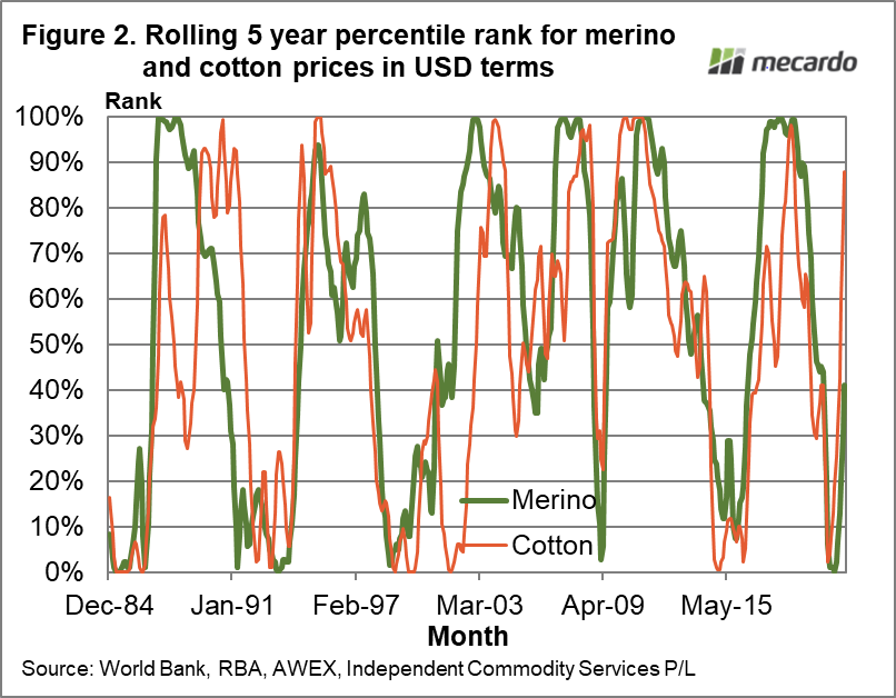 Rolling 5 year percentile rank for merino and cotton prices in USD terms