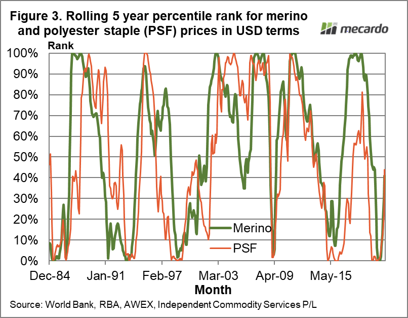 Rolling 5 year percentile rank for merino and polyester staple (PSF) prices in USD terms