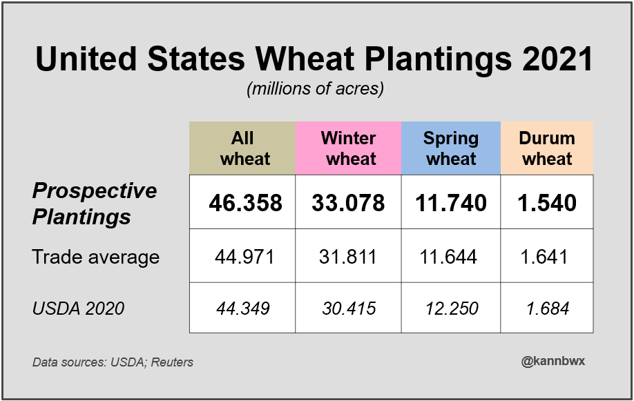 United States Wheat Plantings 2021