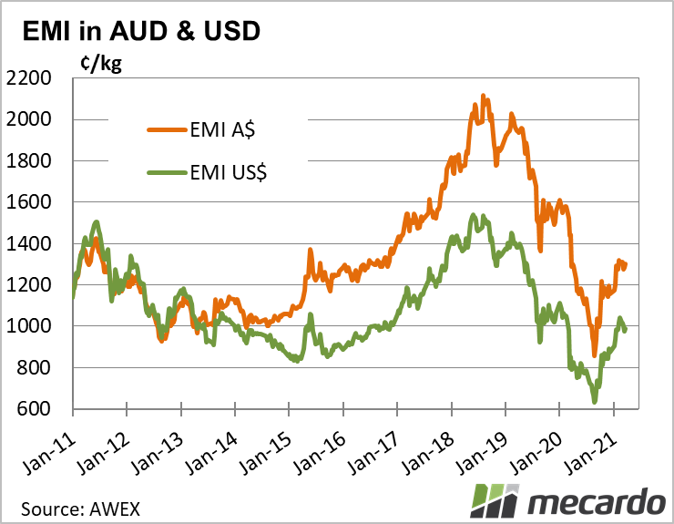 EMI in AUD & USD