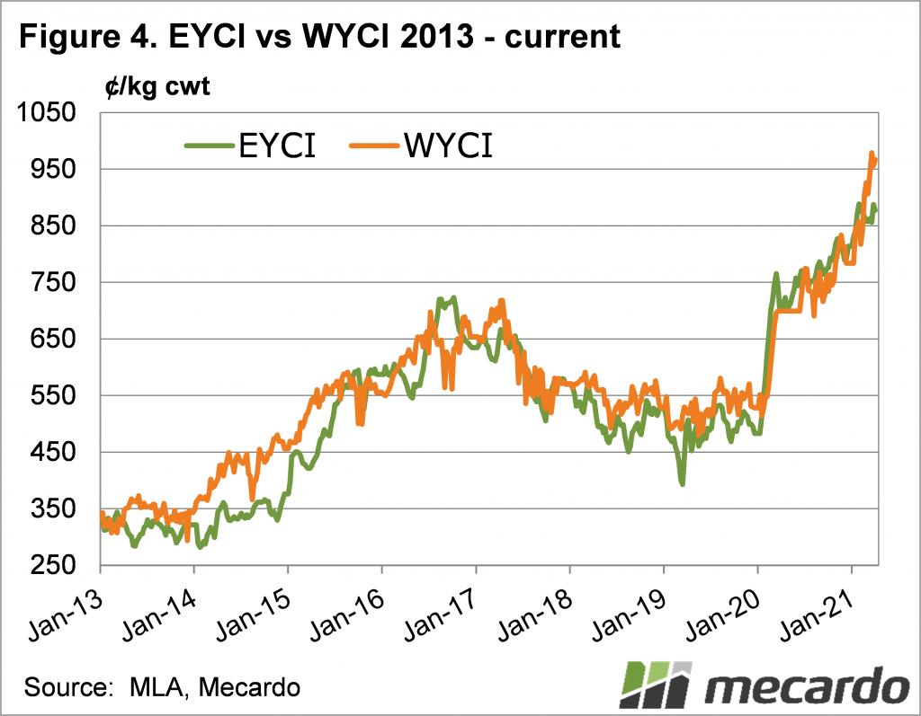 EYCI & WYCI