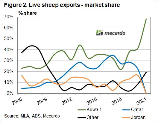 Live sheep exports - market share