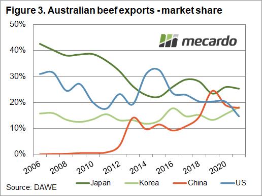 Australian beef exports - market share