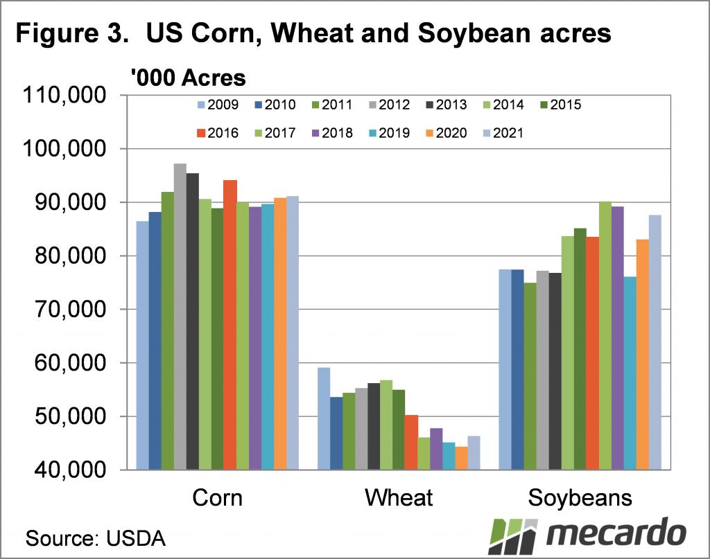 US corn, wheat & soybean acres