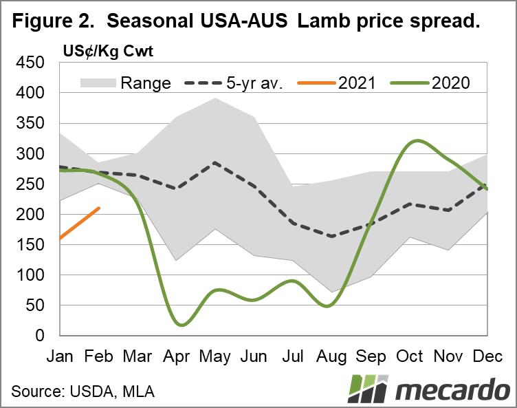Seasonal USA-AUS lamb price spread