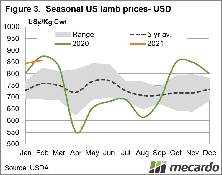 Seasonal US lamb prices - USD
