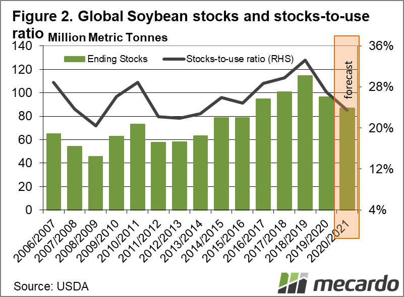 Global Soybean stocks and stocks-to-use ratio