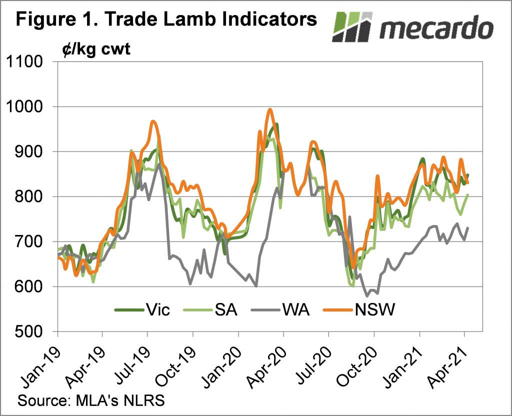 Trade Lamb Indicators