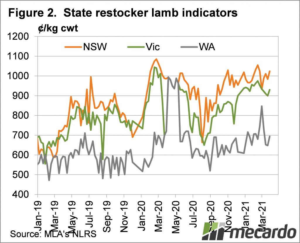 State restocker lamb indicators