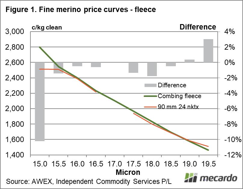 Fine merino price curves - fleece