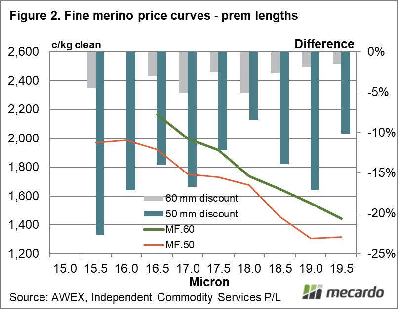 Fine merino price curves - premium lengths