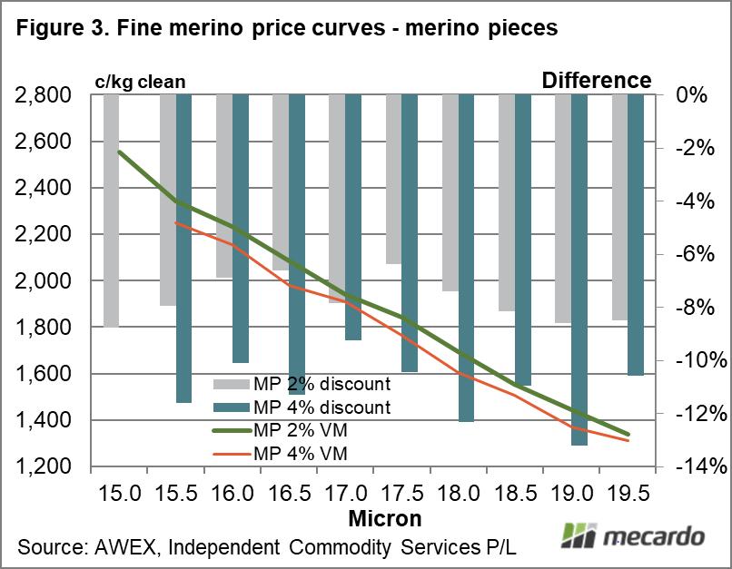 Fine merino price curves - merino pieces -
