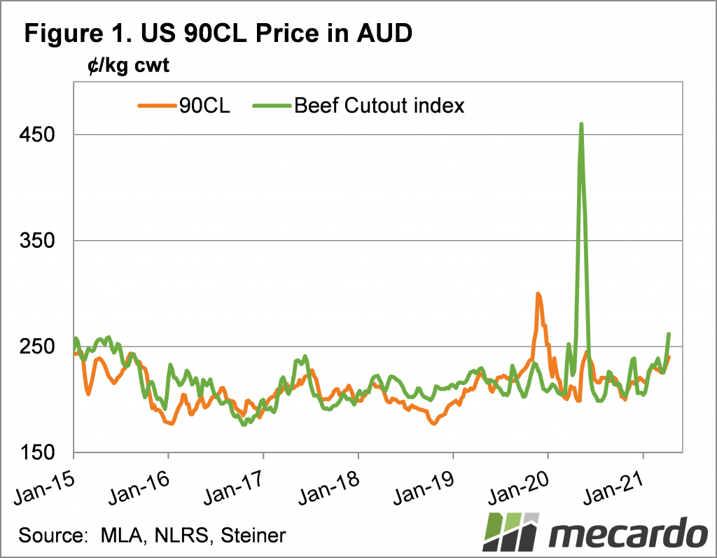 US 90 CL price in AUD