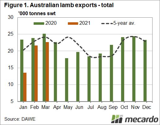 Australian lamb exports - total