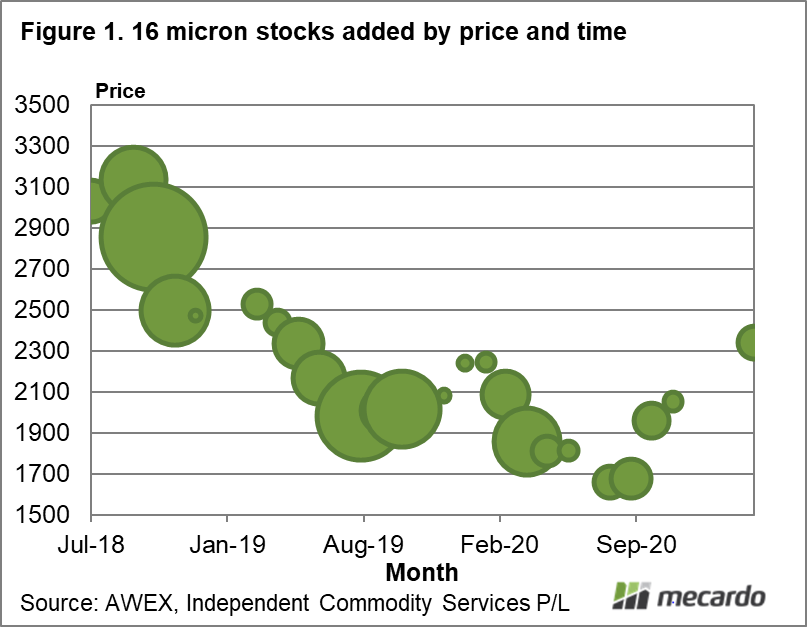 16 micron stocks added by price and time