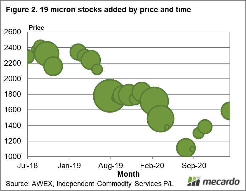 19 micron stocks added by price and time
