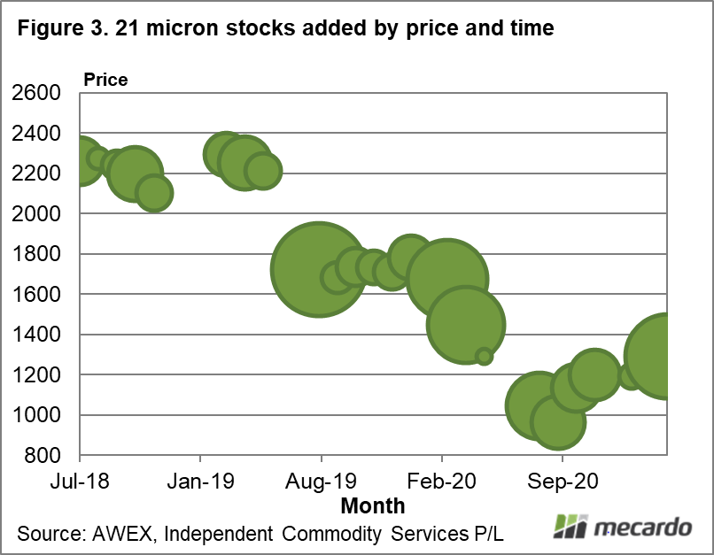 21 micron stocks added by price and time
