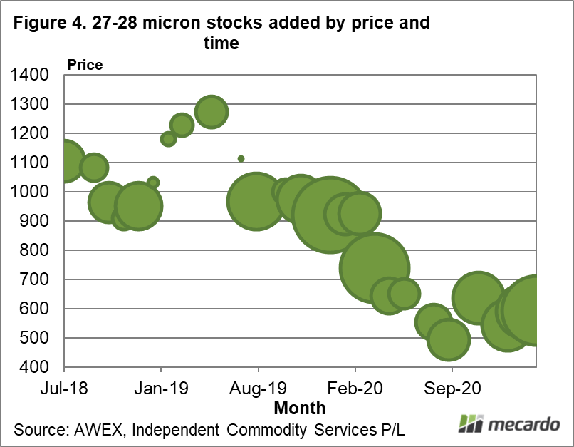 27-28 micron stocks added by price and time