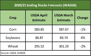WASDE ending stocks report