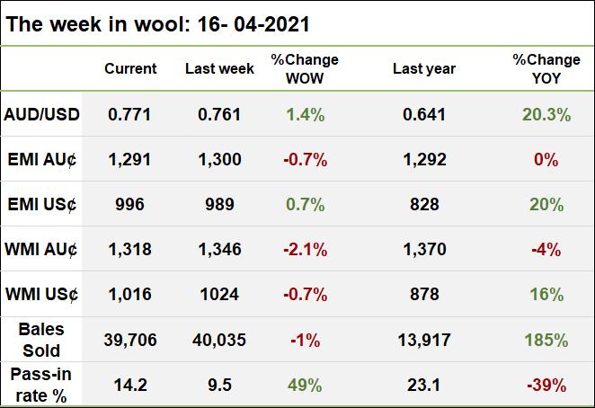 The week in wool 16 - 04 - 2021