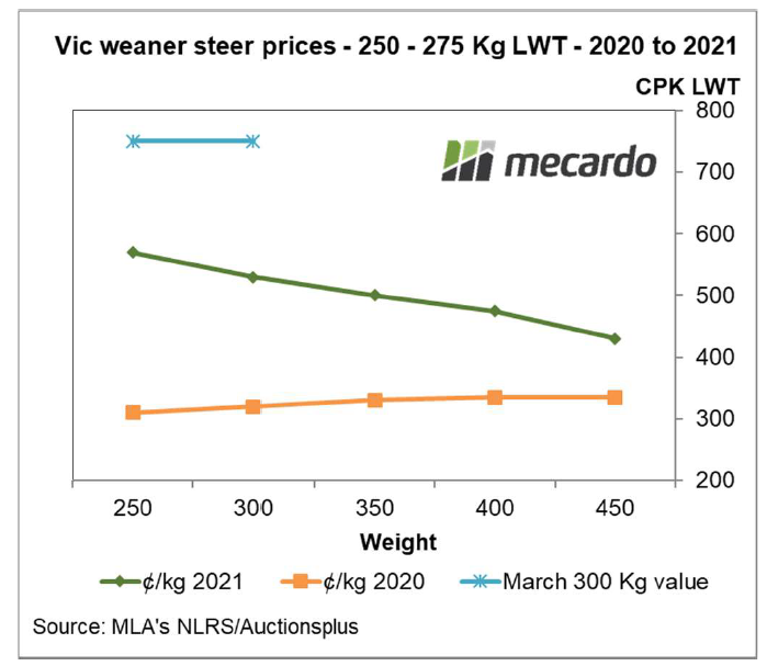 Vic weaner steer prices 250 -275 Kg LWT 2020 -2021