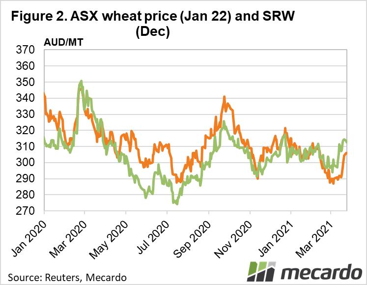 ASX wheat price (Jan 22) and SRW (Dec)