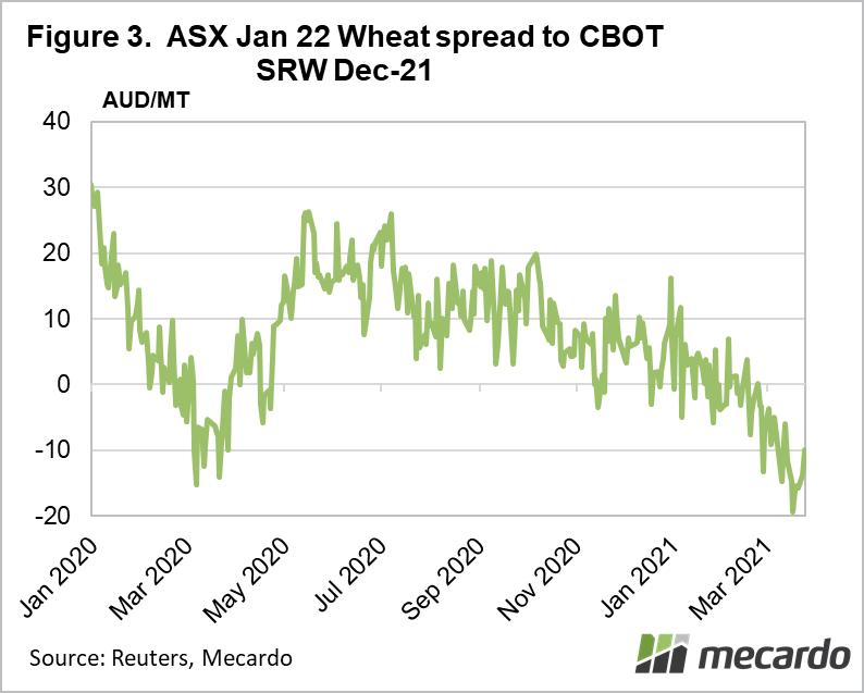 ASX Jan 22 Wheat spread to CBOT SRW - Dec 21
