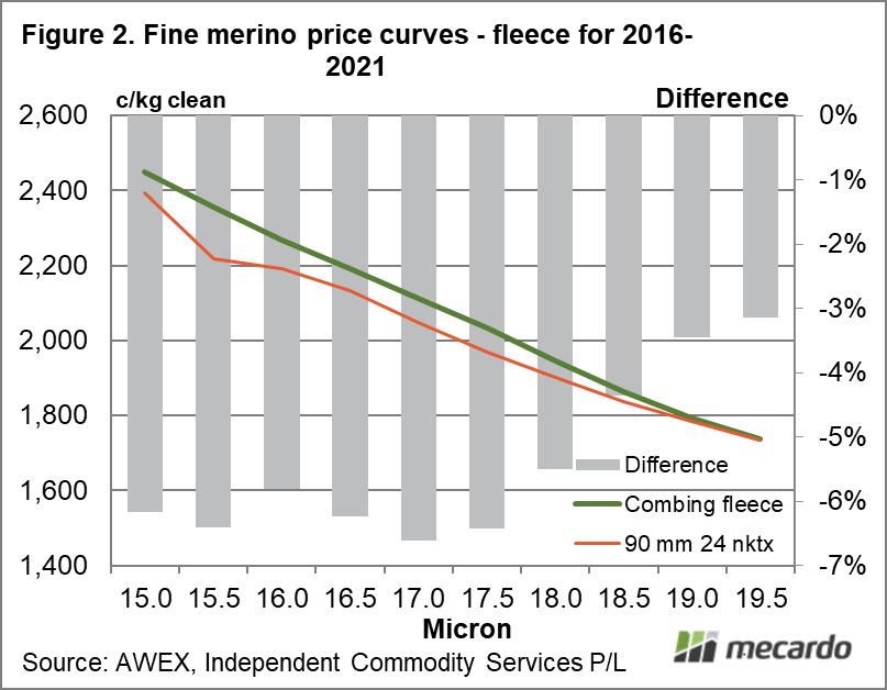 Fine merino price curves - fleece for 2016-2021