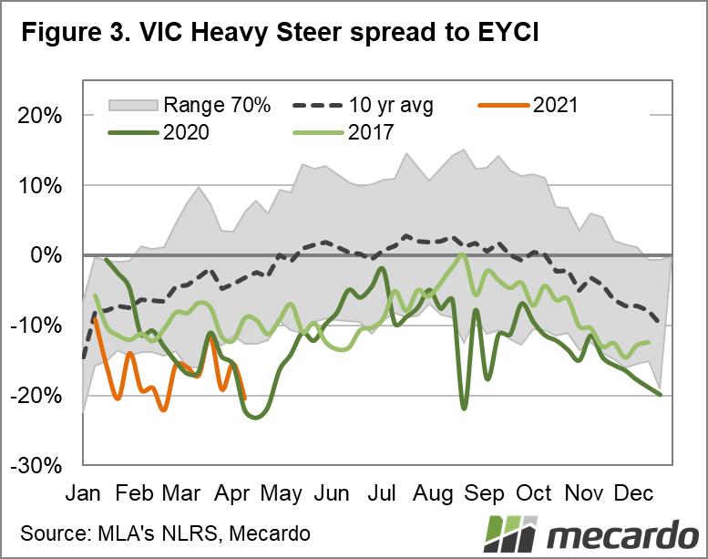 VIC Heavy Steer spread to EYCI