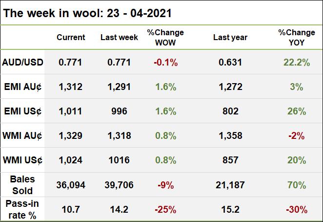 The week in wool 23 - 04 - 2021
