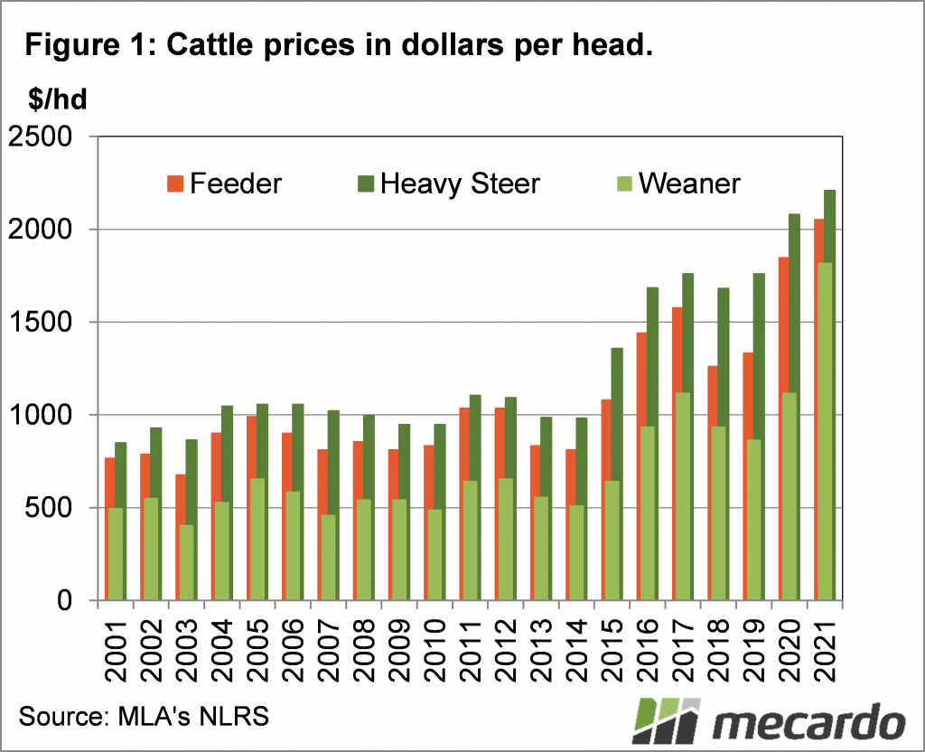 Cattle prices in dollars per head.