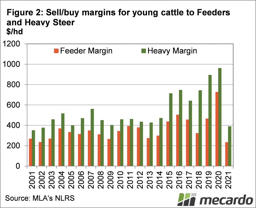 Sell/buy margins for cattle to Feeders and Heavy Steer