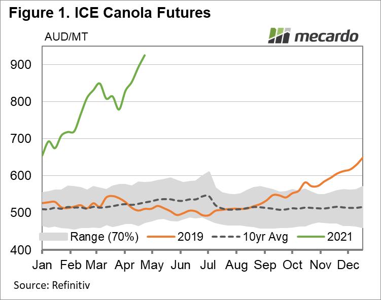 ICE Canola Futures