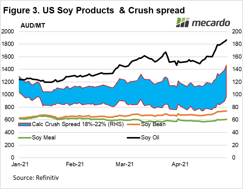 US soy products & crush spread