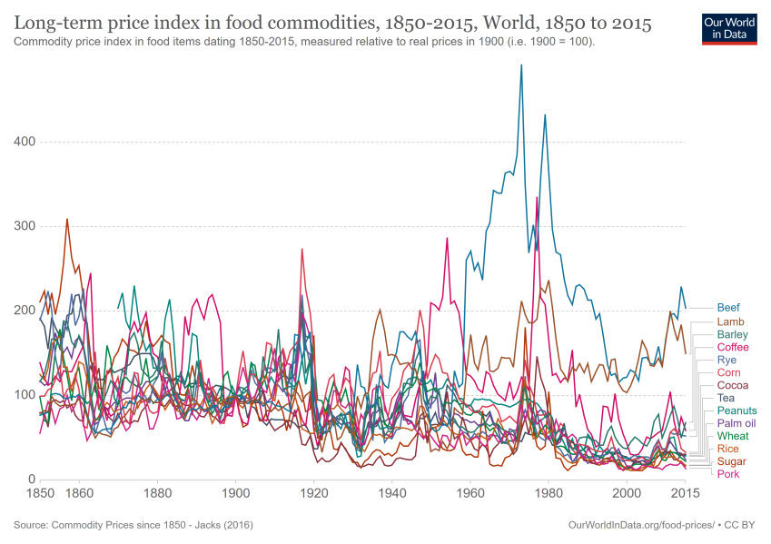 Long-term price index in food commodities