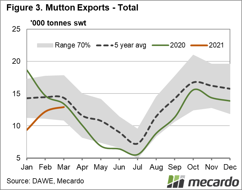 Mutton exports - total